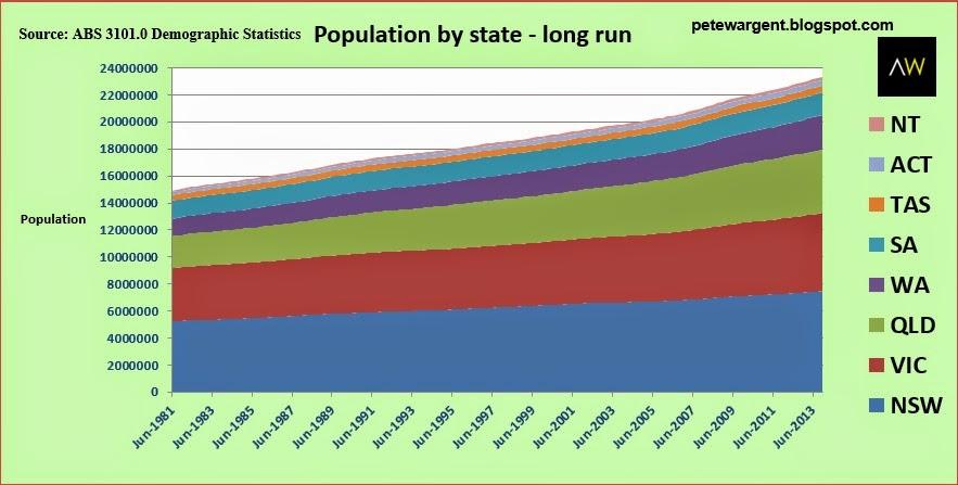 Australian Bureau of Statistic