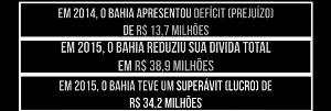 Bahia tem o 1ª superávit de toda a história do clube