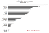 Canada November 2012 midsize car sales chart