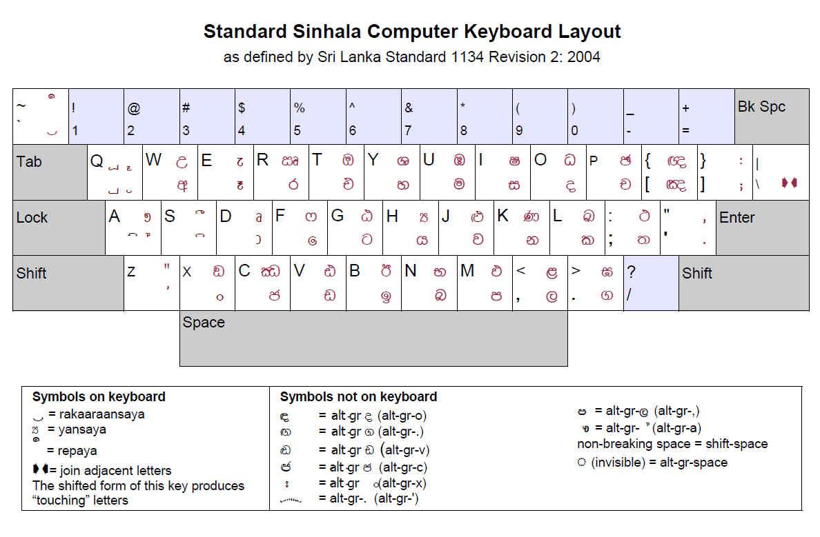 Sinhala Keyboard Layout