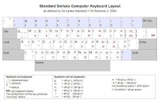 Standard Sinhala Keyboard Layout - Wijeselara Keybord