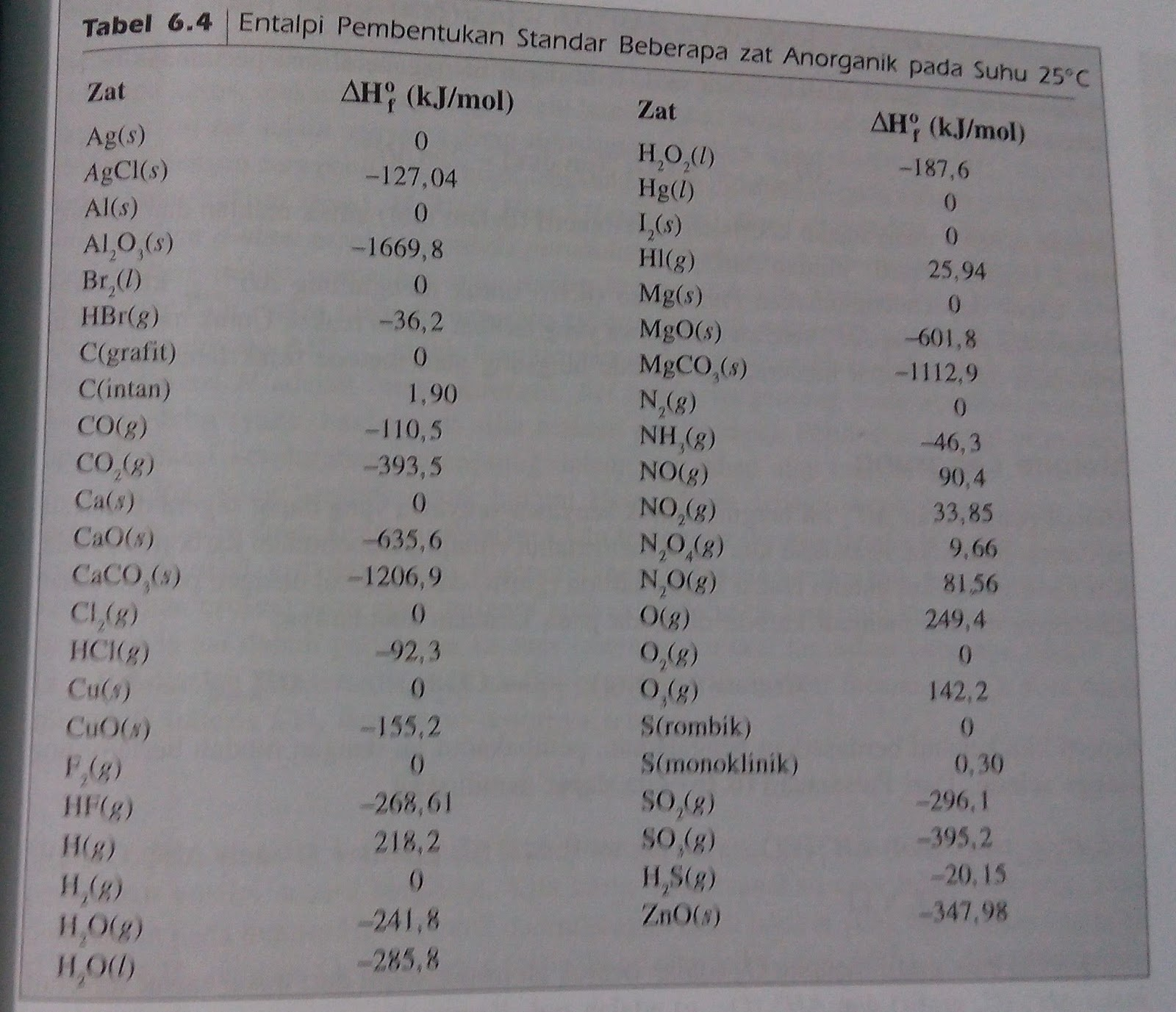 Kelas 11 Ipa Lihat Ini Termokimia Data Entalpi Pembentukan Standar Dan Beberapa Jenis Entalpi