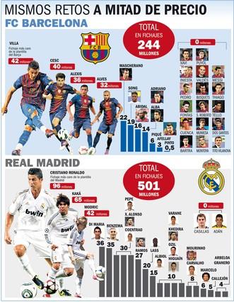 Un millonario Real recibe al Barcelona más barato