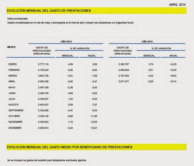 Evolucion del gasto medio de prestaciones abril de 2014
