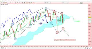 analyse technique CAC 40 dans le nuage 26/12/2014