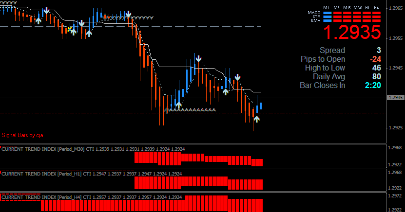 Forex dynamic gain system