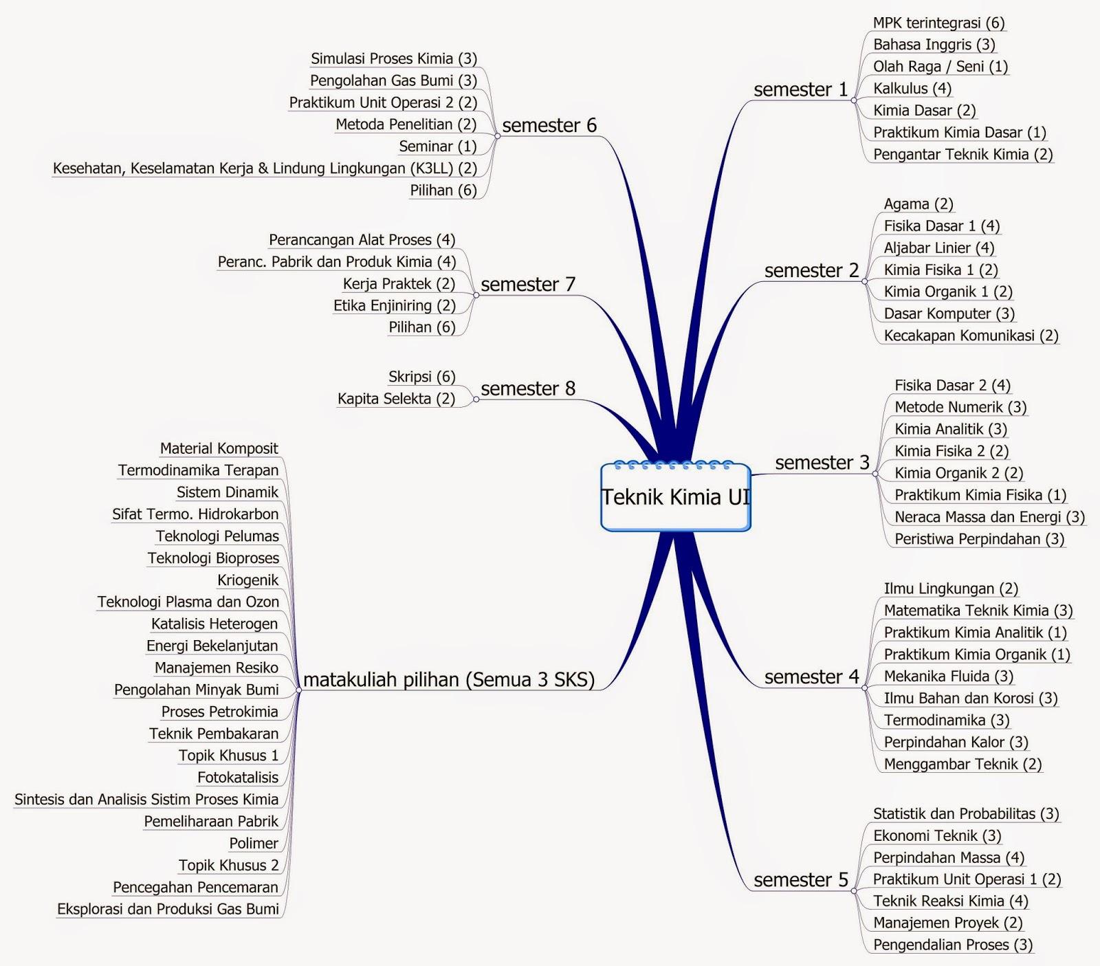 Teknik kimia ui student career planner teknik kimia ui ccuart Choice Image