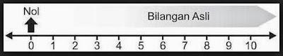 Pengertian Bilangan Asli dan Contohnya