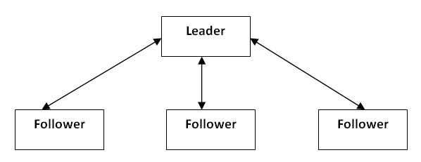 advantages of free rein leadership style