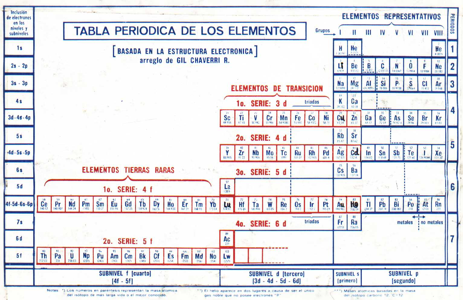 la tabla peridica by alicia snchez mora on prezi - Tabla Periodica Julius Lothar Meyer