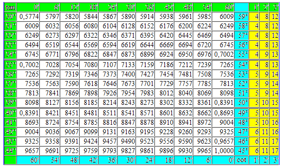 Mathematics For Blondes Trigonometric Table Tangent Cotangent In Degrees