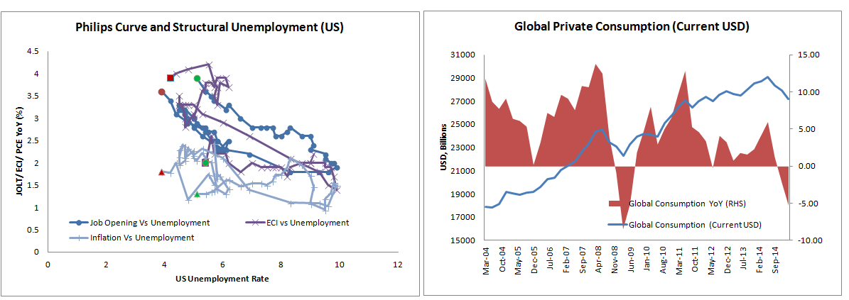global inflation and unemployment The trade-off between inflation and unemployment was first reported by a w phillips in 1958—and so has been christened the phillips curve the simple intuition behind this trade-off is that as unemployment falls, workers are empowered to push for higher wages.