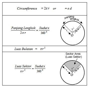 matematik tingkatan 2 formula bulatan