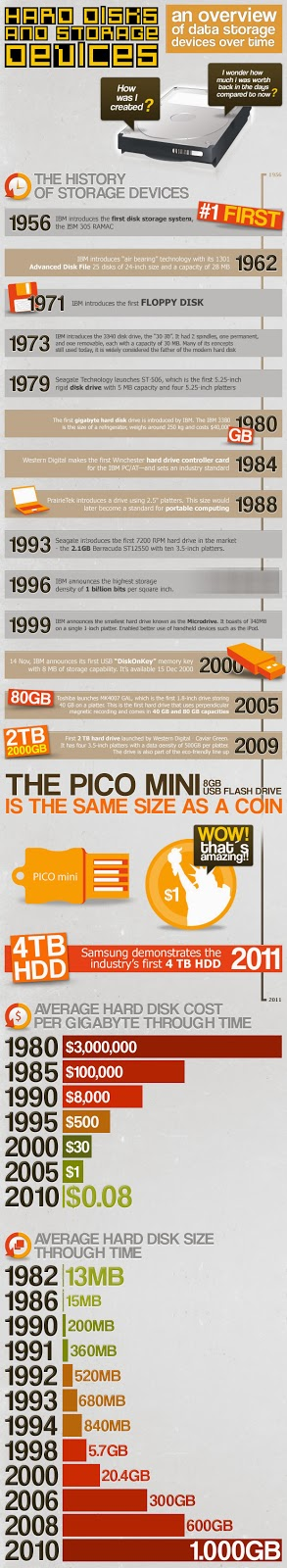 An overview of data storage devices over time