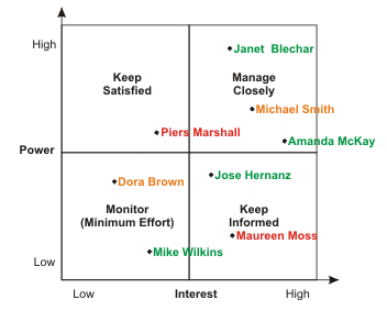 microsofts stakeholder analysis Use the stakeholder analysis matrix to identify key stakeholders, evaluate their interest, power, support level and flexibility  microsoft excel spreadsheet.