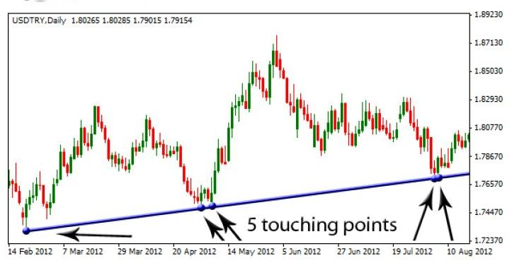 Now This Trend Line Is A Monster! It Is Long Enough With 5 Touching Points.  You