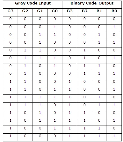 Binary Code Decimal Conversion Worksheet In Addition Binary Code ...