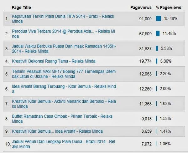 Top 10 Entri Popular Blog Relaks Minda - Julai 2014