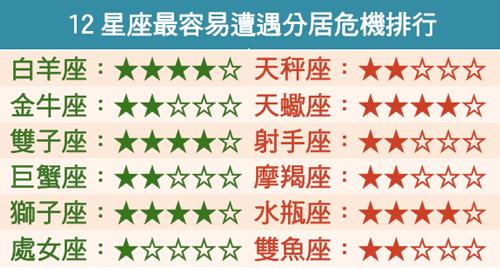 12星座最容易遭遇分居危機排行