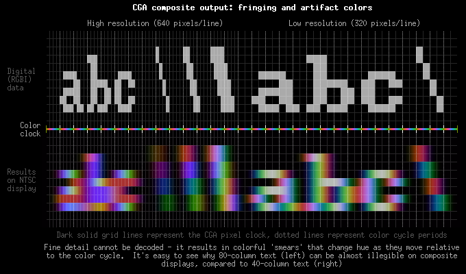 CGA composite output: fringing and artifact colors