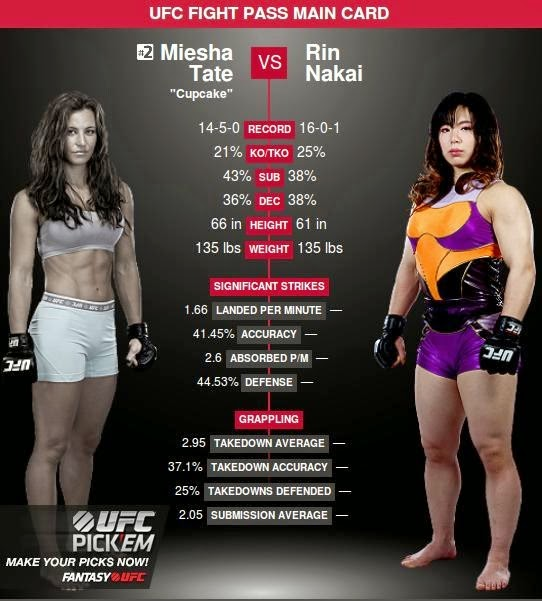 http://fightnext.com/video/HWYH4G6SBA2U/Miesha-Tate-vs-Rin-Nakai--UFC-Fight-Night-52