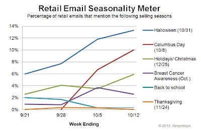 Click to view the Oct. 12, 2012 Retail Email Seasonality Meter larger