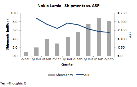 Nokia Lumia - Shipments vs. ASP