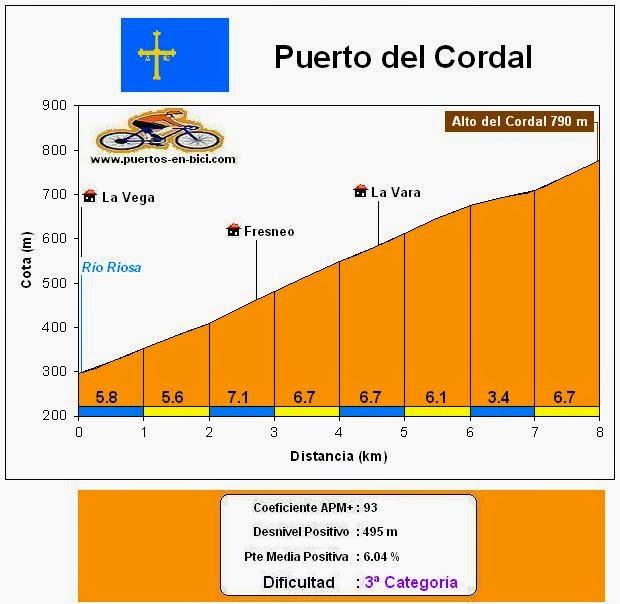 Altimetría Alto del Cordal