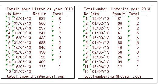 Totalnumberthai Thai Total Historie Year