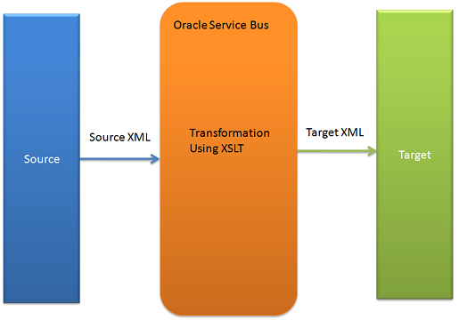Use XSLT in OSB