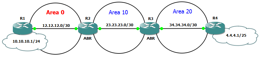 topology ospf virtual link