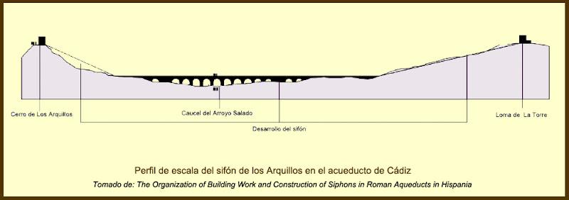 Perfil del sifón de Los Arquillos según González-Tascón, Bestué Cardiel y Velázquez