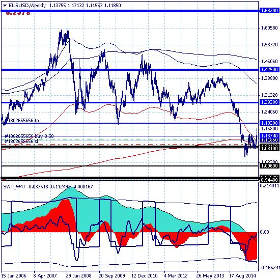 Евро торгуется в окрестности ключевого сопротивления 1.1374