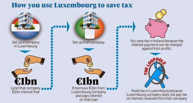 http://www.irishtimes.com/business/lux-leaks