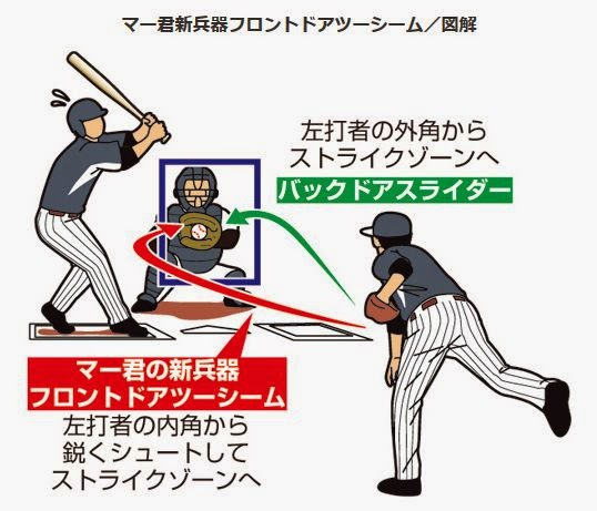 フロントドア ボールからストライク バックドア ツーシーム 野球