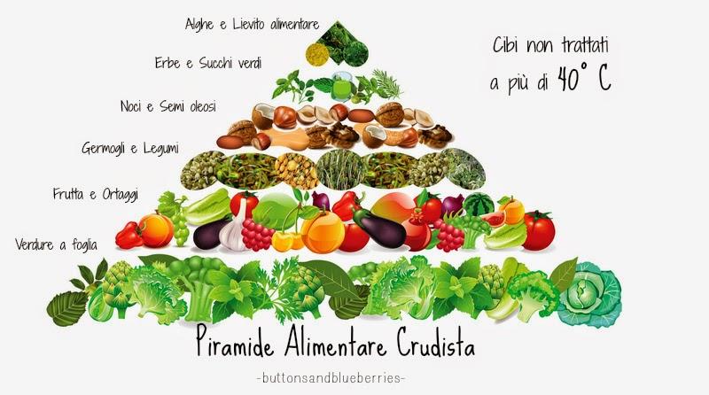 http://www.google.it/url?sa=i&rct=j&q=&esrc=s&source=images&cd=&cad=rja&uact=8&docid=HGv3tjp38PkgUM&tbnid=NUpnr-aad3fCCM:&ved=0CAMQjhw&url=http%3A%2F%2F0medz0.com%2Fraw-food-pyramid%2F&ei=HMkBVOy0JKWi0QWcl4HIAw&bvm=bv.74115972,d.bGE&psig=AFQjCNGLuIjeCeaB0UAwyaVjsBo46O0_cg&ust=1409489560477003