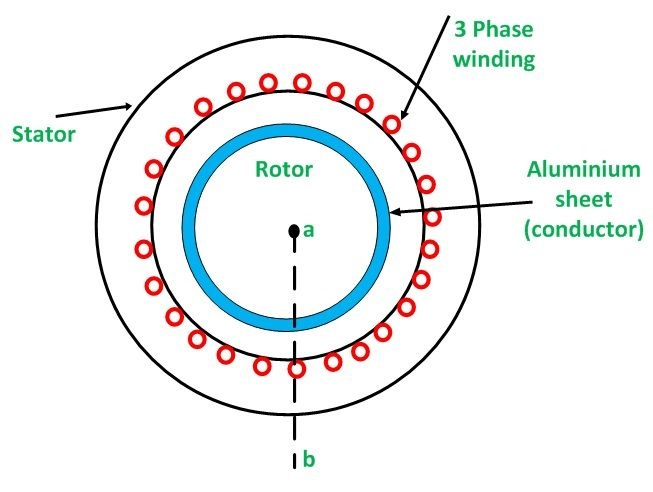 linear induction motor electrical concepts ForLinear Induction Motor Winding