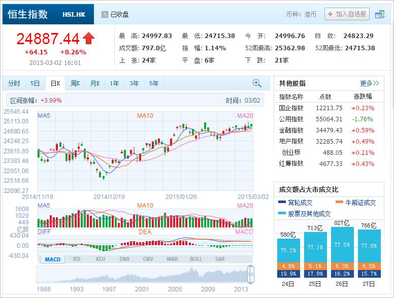 中国株コバンザメ投資 香港ハンセン指数20150302