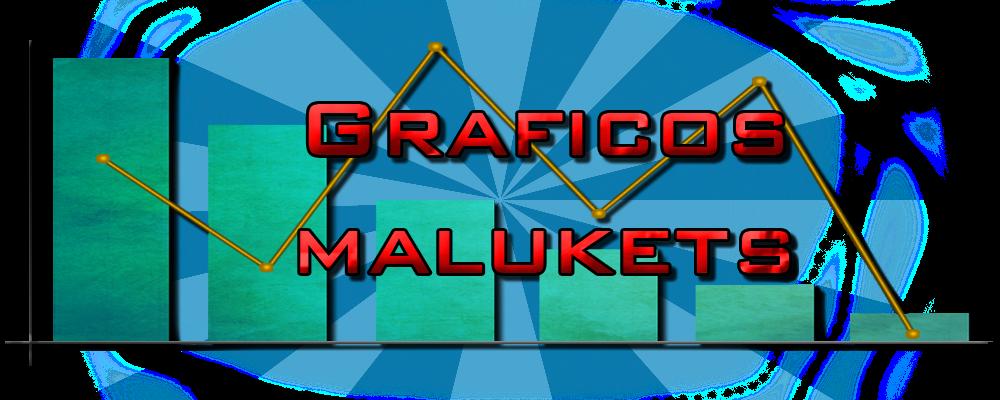 Graficos MaLuKeTs