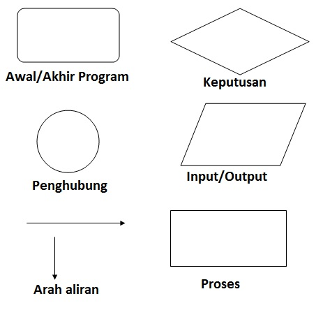 Download What Is Program Flowchart Free Software Backupby