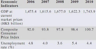 HK Hong Kong CCPI Unemployment Rate GDP data chart