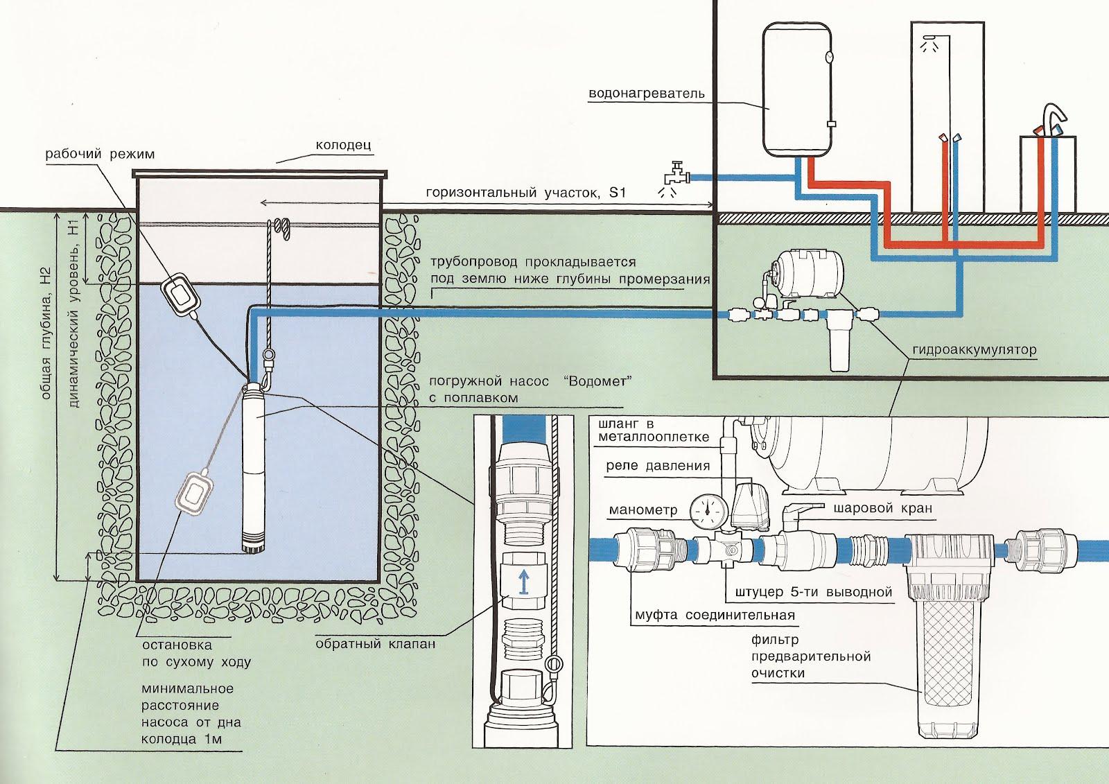 примерная схема канализации частного дома