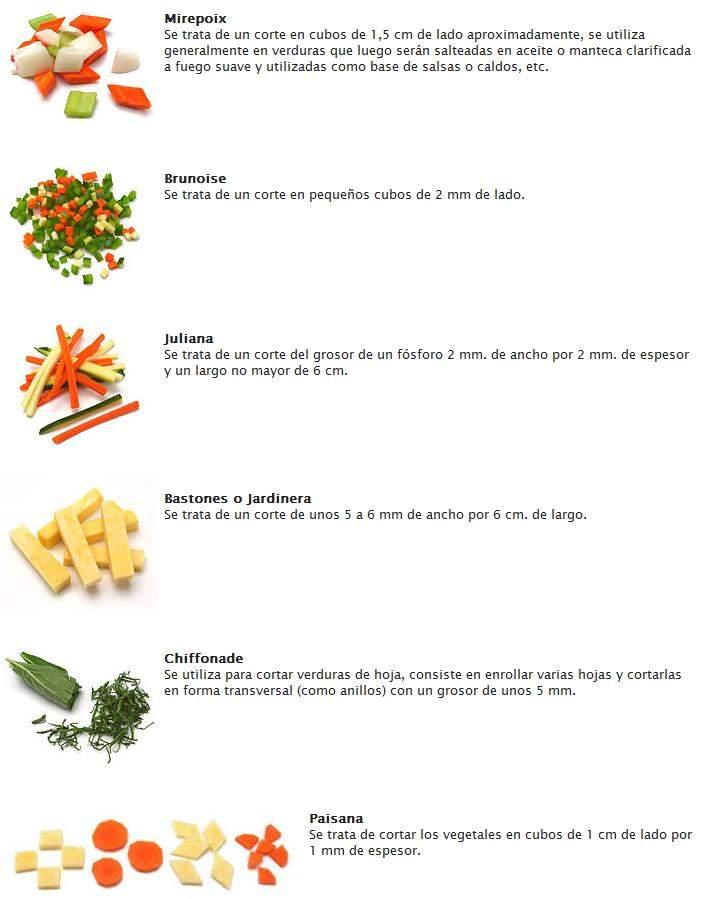 Saucir de cocina tipo de cortes for La cocina de los alimentos pdf