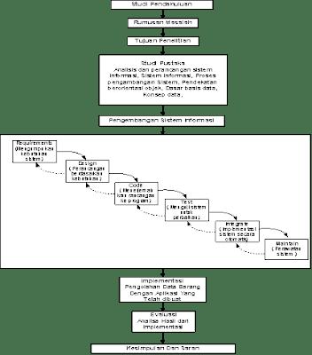 Metode Perancangan Sistem dengan Model Waterfall
