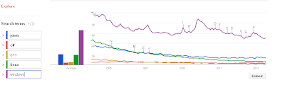 Windows is much more popular than Linux and Osx and all the big programming languages