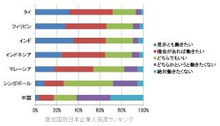 居住国別日本企業人気度ランキング