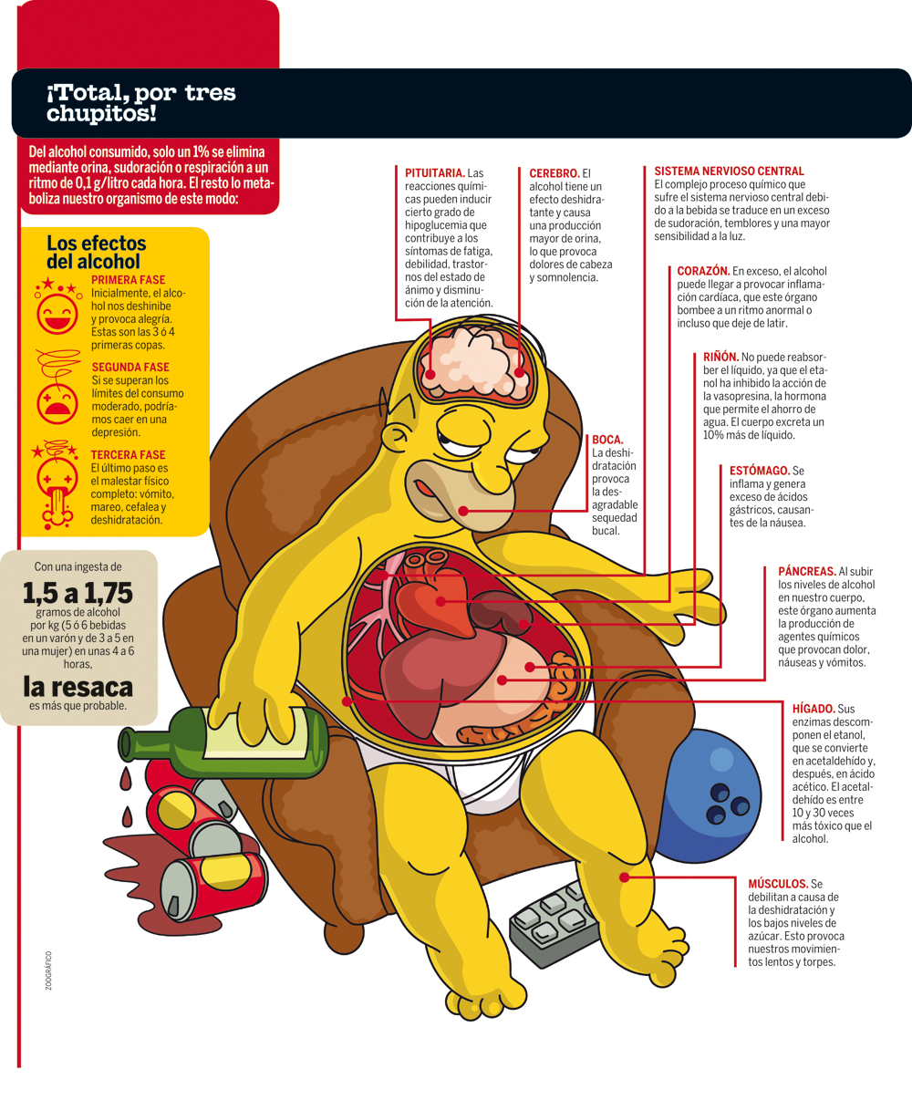El síndrome de la dependencia física del alcohol