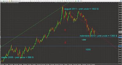 Prețul unciei de aur 2006 -2013