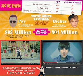 PSY Gangnam Style Beat Justin Bieber Baby b