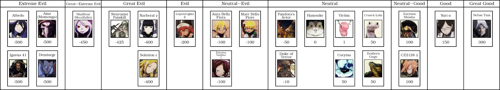 Overlord Notes Character Level Index